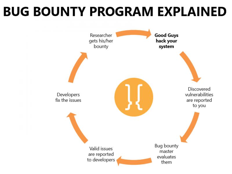 IT security testing program | Hacktrophy
